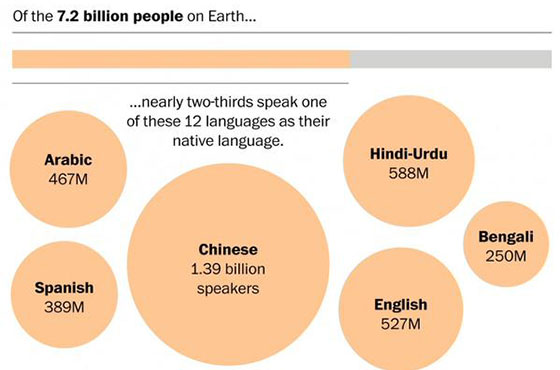 Urdu/Hindi the Second Most Spoken Language in the World